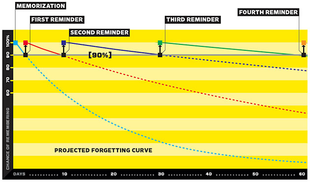 the famous forgetting curve, from Wired Magazine