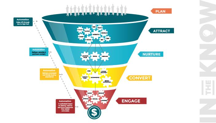 Notice that the funnel gets smaller with each step, and ends when the customer pays you. Source: beintheknow.co